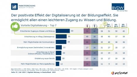 Digitalisierung: Die Deutschen begrüßen besseren Zugang zu Bildung und Zeitersparnis (Quelle: BVDW)